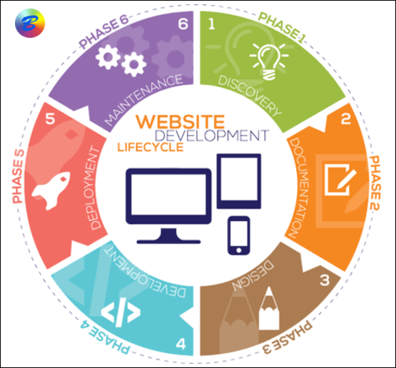 Outsource Web design and development